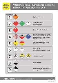 15. Piktogramme Transportverpackungen