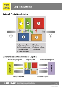 18. Logistiksysteme