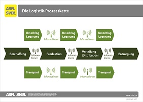 27. Logistik-Prozesskette