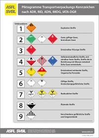 15. Classification des marchandises dangereuses