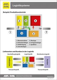 18. Les systèmes logistiques