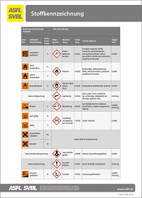 23. Identification des substances dangereuses