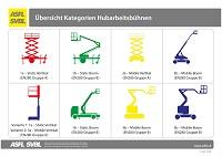 31. Übersicht Kategorien Hubarbeitsbühnen