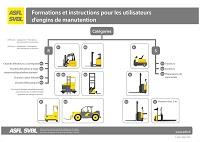 30. Formations et instructions pour les utilisateurs